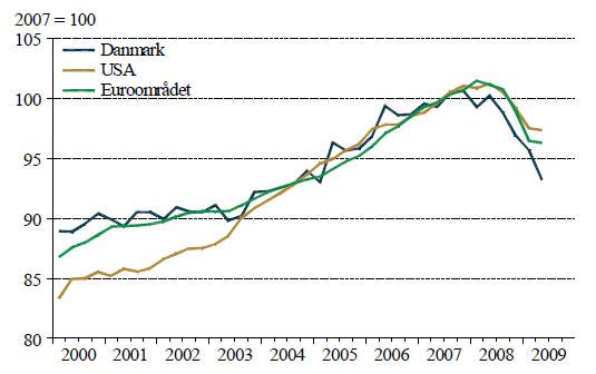 Udviklingen i BNP i USA, euroområdet og Danmark