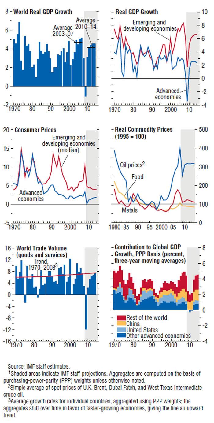 BNP og væksttal for Verdensøkonomien
