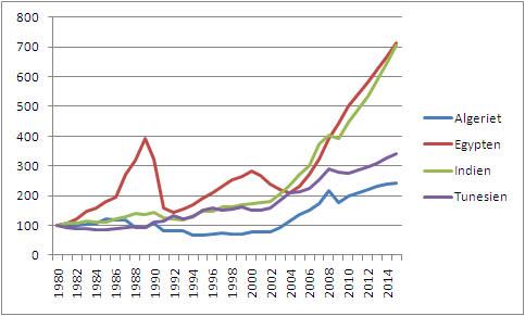 indbyggertal kina 2015