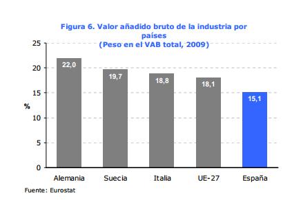 spanskindustri