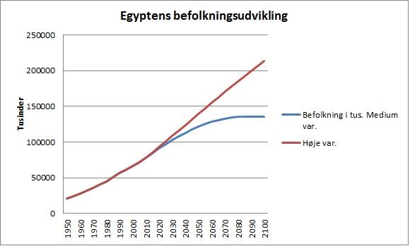 Egypt_Befudvikl