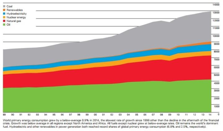 verdensforbrugmiotonsolieækvivalenter