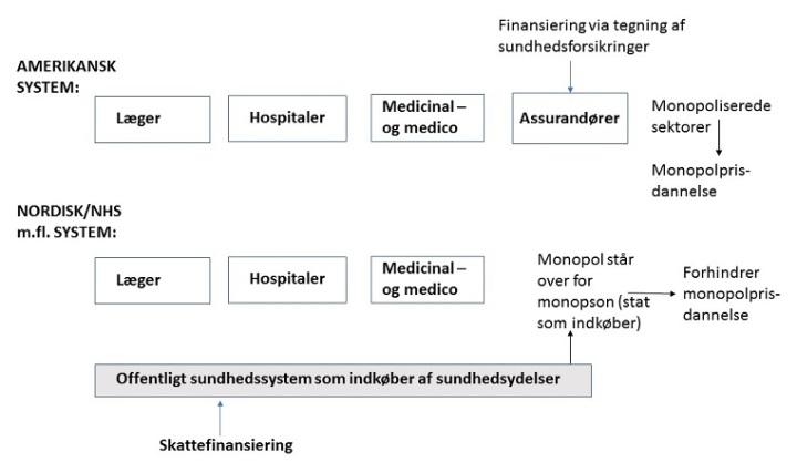 sundhedssystemer
