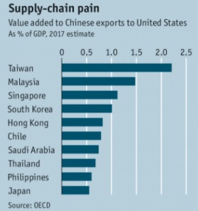 supplychainpain