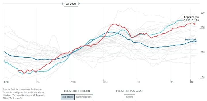 Globalhusindex