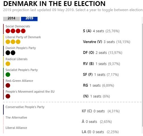 DenmarkInEUElection19